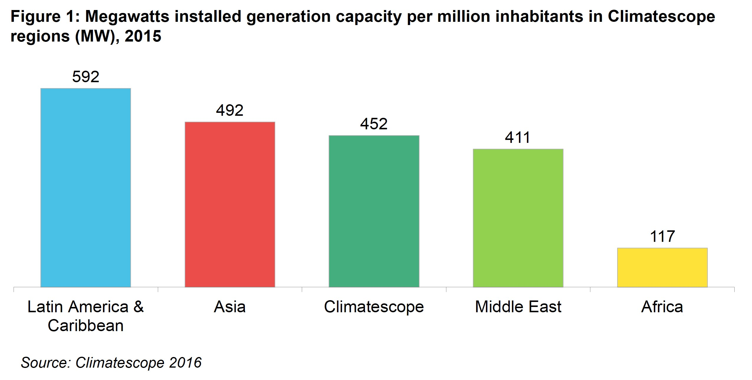 AM Fig 1 - Megawatts installed generation capacity per million inhabitants in Climatescope regions (MW), 2015