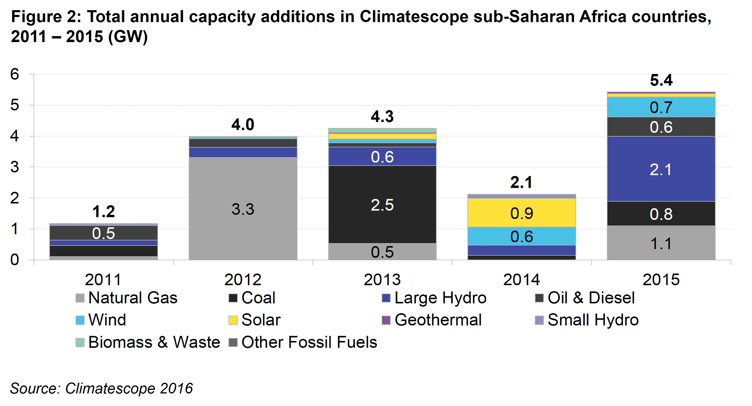 AM Fig 2 - Total annual capacity additions in Climatescope sub-Saharan Africa nations, 2011 – 2015 (GW)