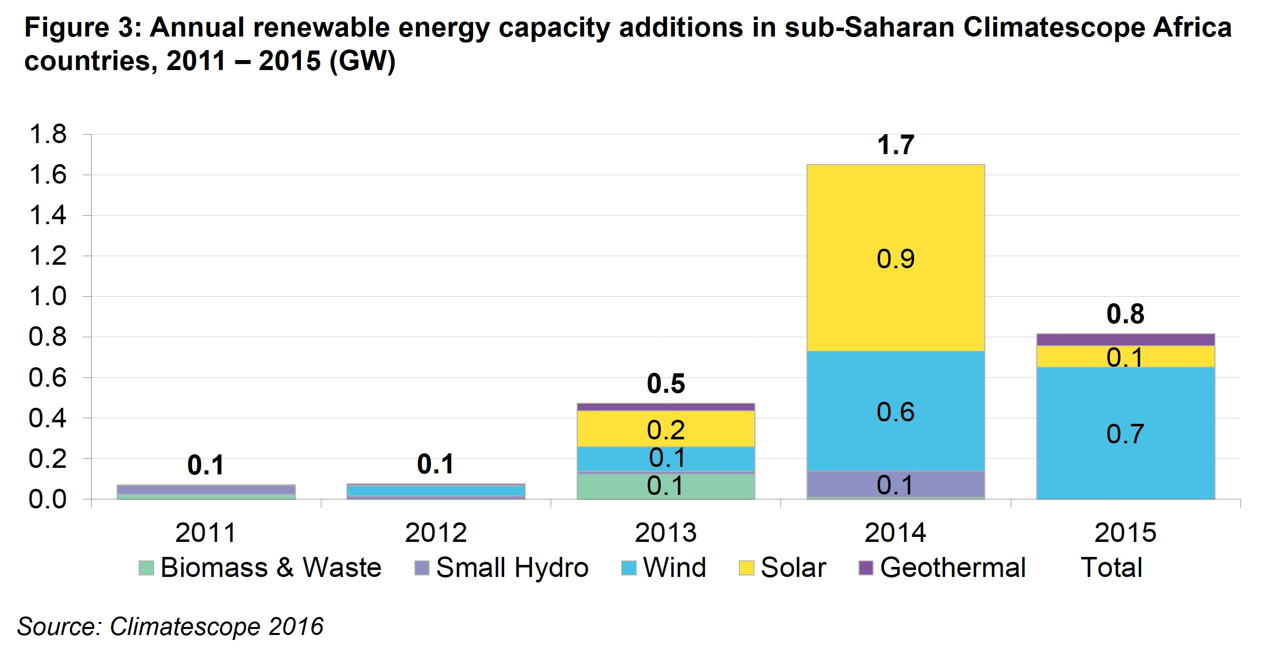 AM Fig 3 - Annual renewable energy capacity additions in sub-Saharan Climatescope Africa nations, 2011 – 2015 (GW)