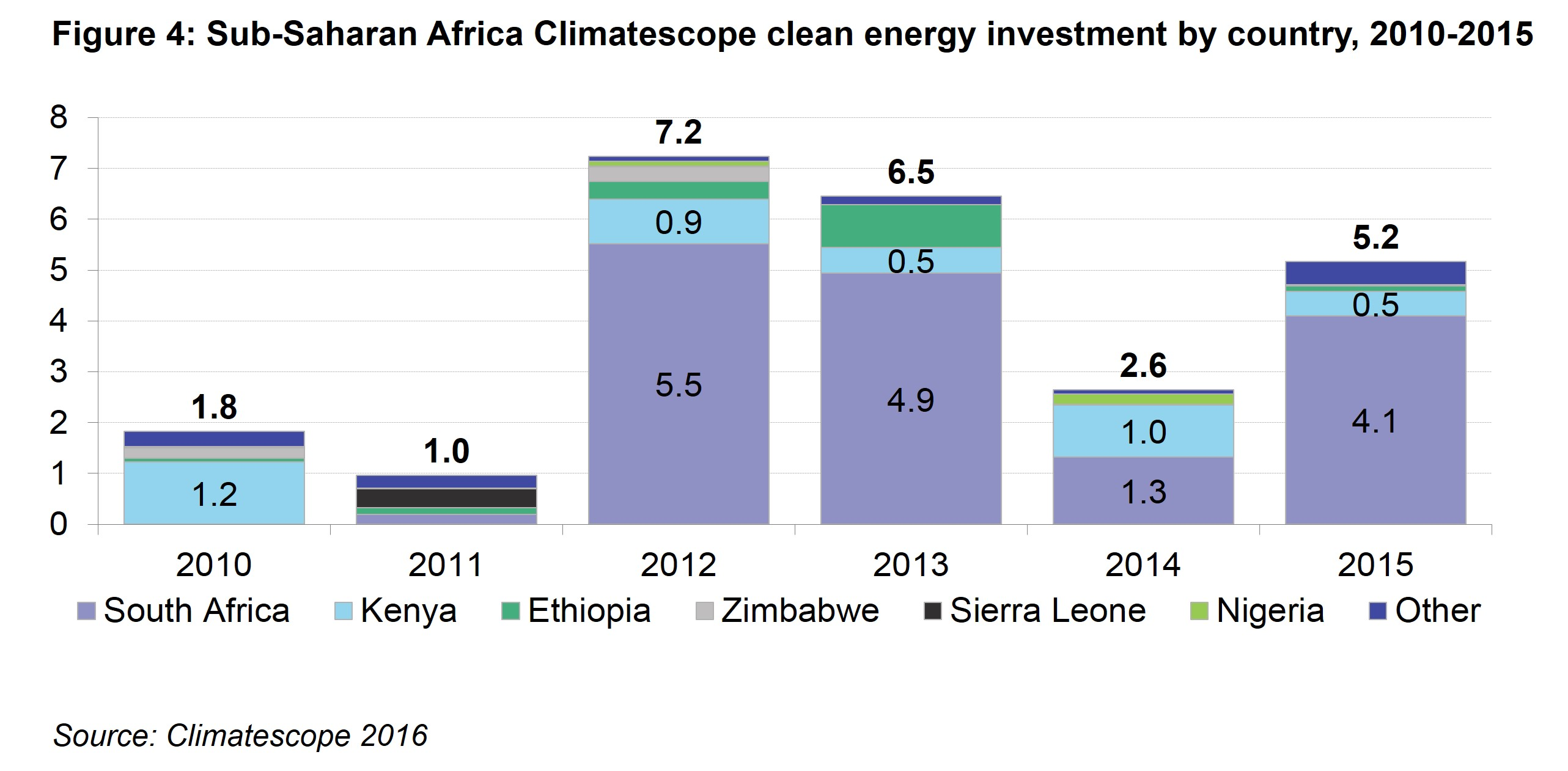 AM Fig 4 - Sub-Saharan Africa Climatescope clean energy investment by country, 2010 - 2015