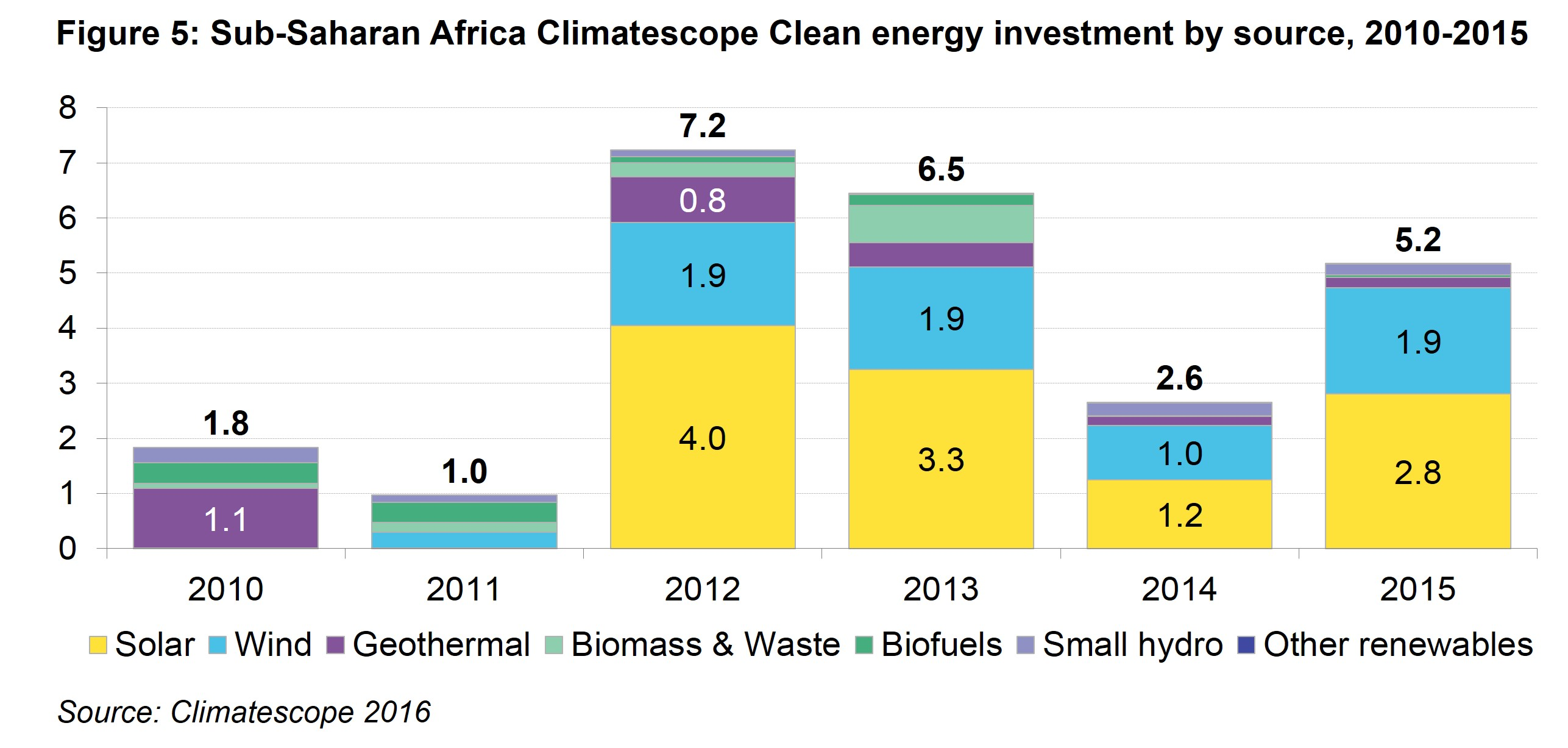 AM Fig 5 -  Sub-Saharan Africa Climatescope Clean energy investment by source, 2010 - 2015