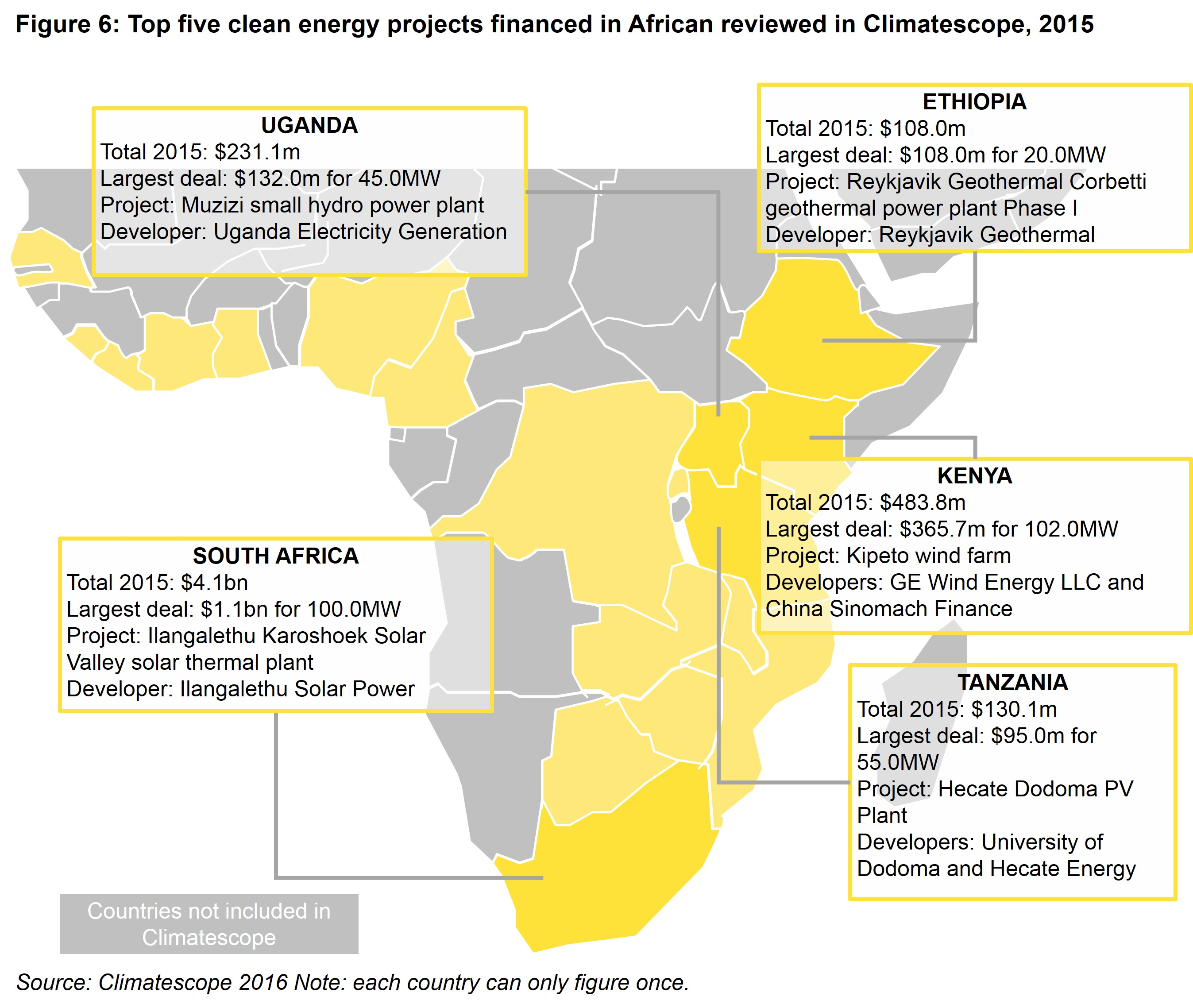 AM Fig 6 - Top five 2015 clean energy project financings in Sub-Saharan African countries reviewed by Climatescope
