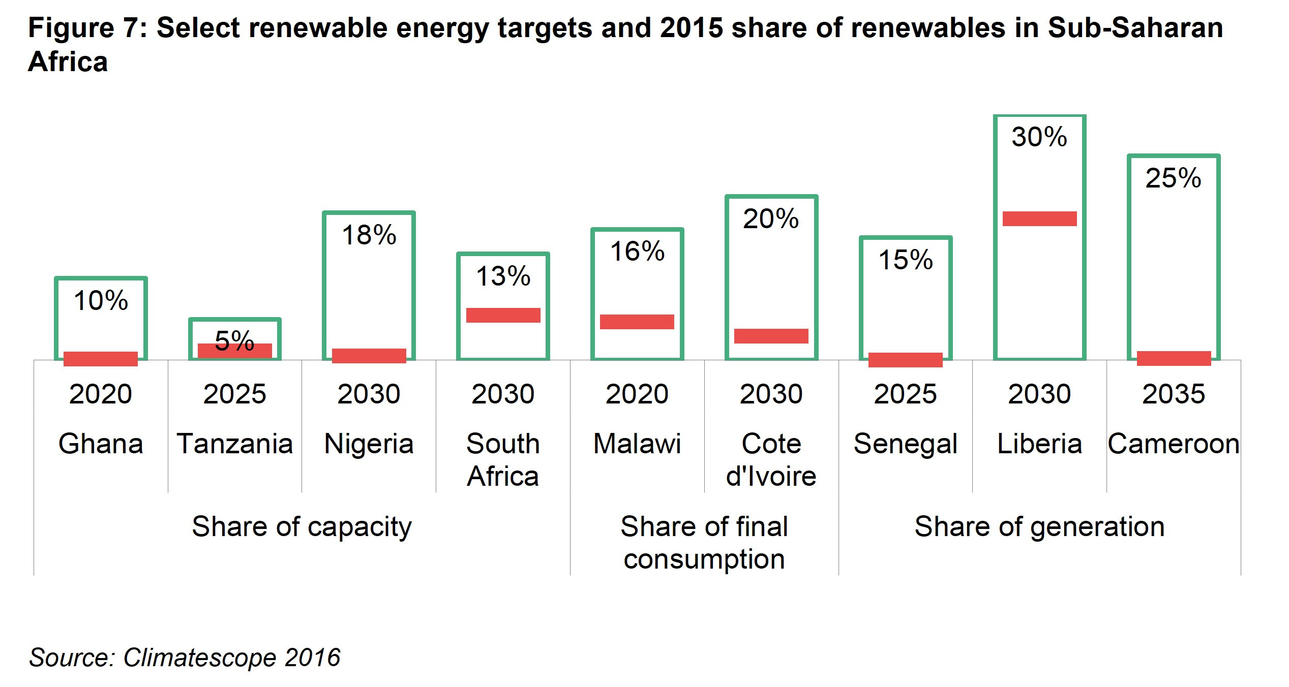 AM Fig 7 - Select renewable energy targets and 2015 share of renewables in Sub-Saharan Africa