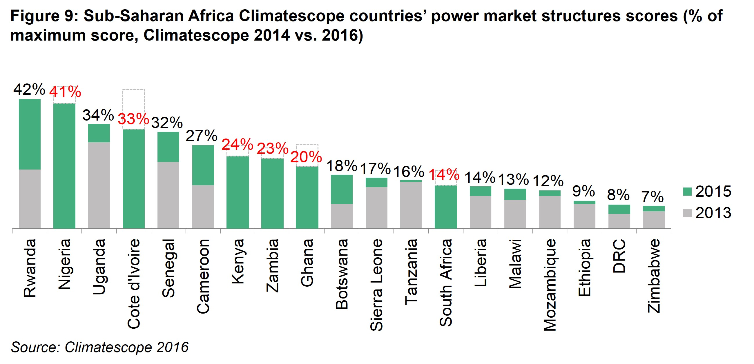 AM Fig 9 -Sub-Saharan Africa Climatescope nations power market structures scores (% of maximum score, Climatescope 2014 vs. 2016)