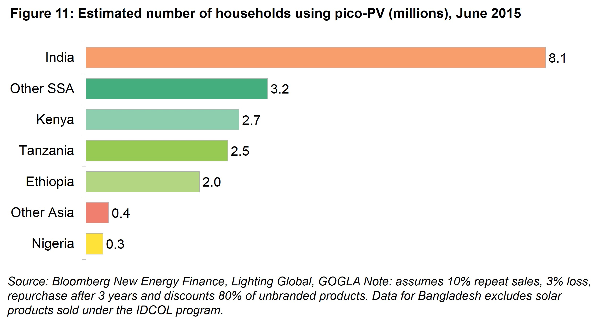 AM Fig 11 - Estimated number of households using pico-PV (millions), June 2015