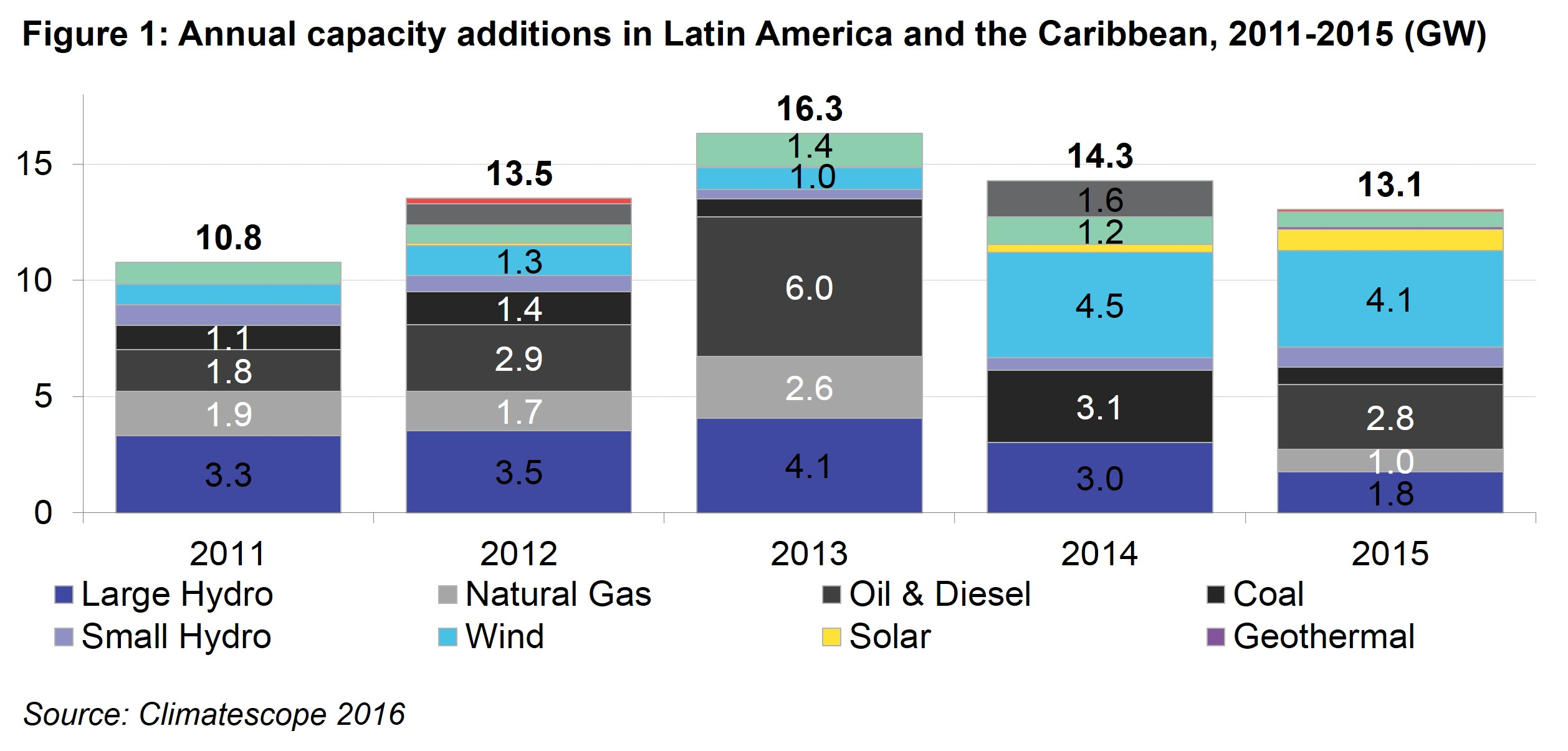 LAC Fig 1 - Annual capacity additions in Latin America and the Caribbean, 2011 – 2015 (GW)