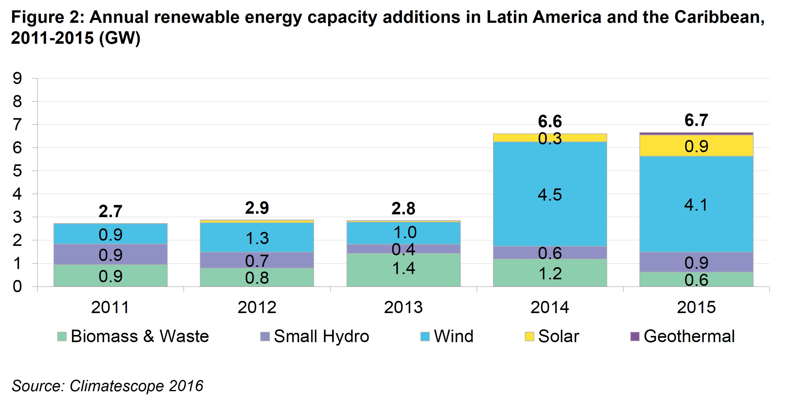 LAC Fig 2 - Annual renewable energy capacity additions in Latin America and the Caribbean, 2011 – 2015 (GW)