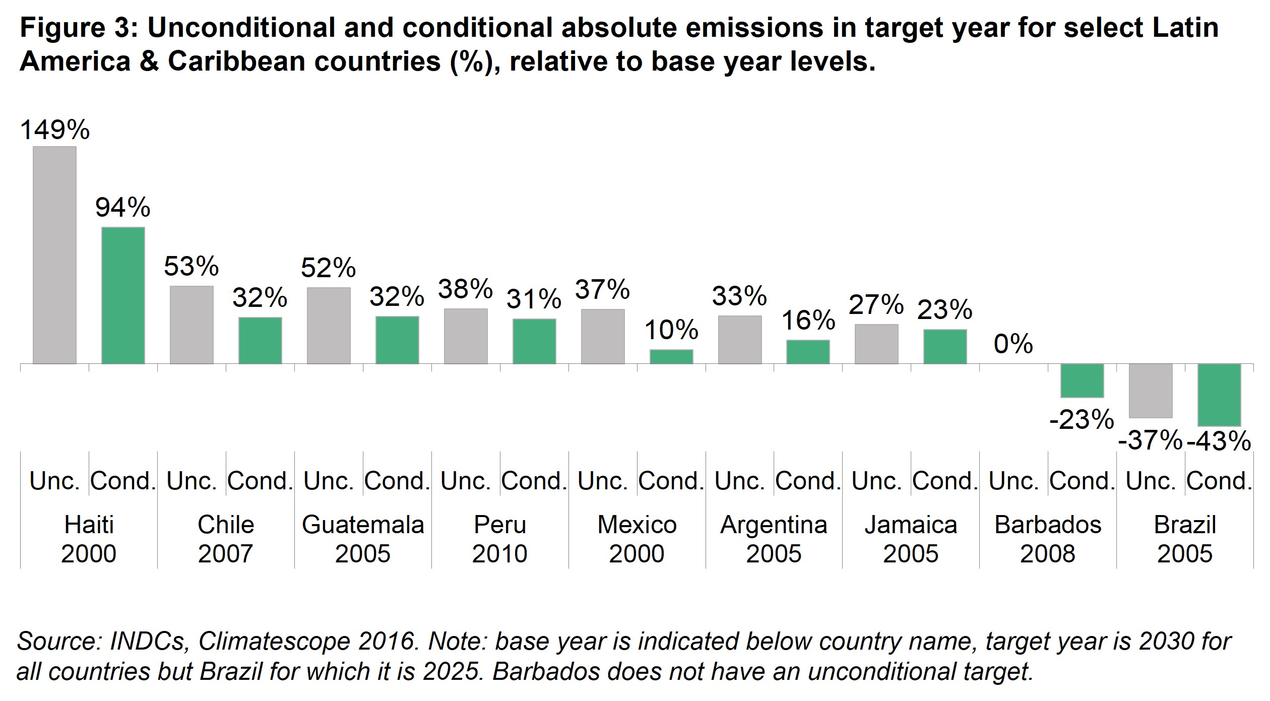 LAC Fig 3 - Unconditional and conditional absolute emissions in target year for select Latin America & Caribbean countries, relative to base year levels