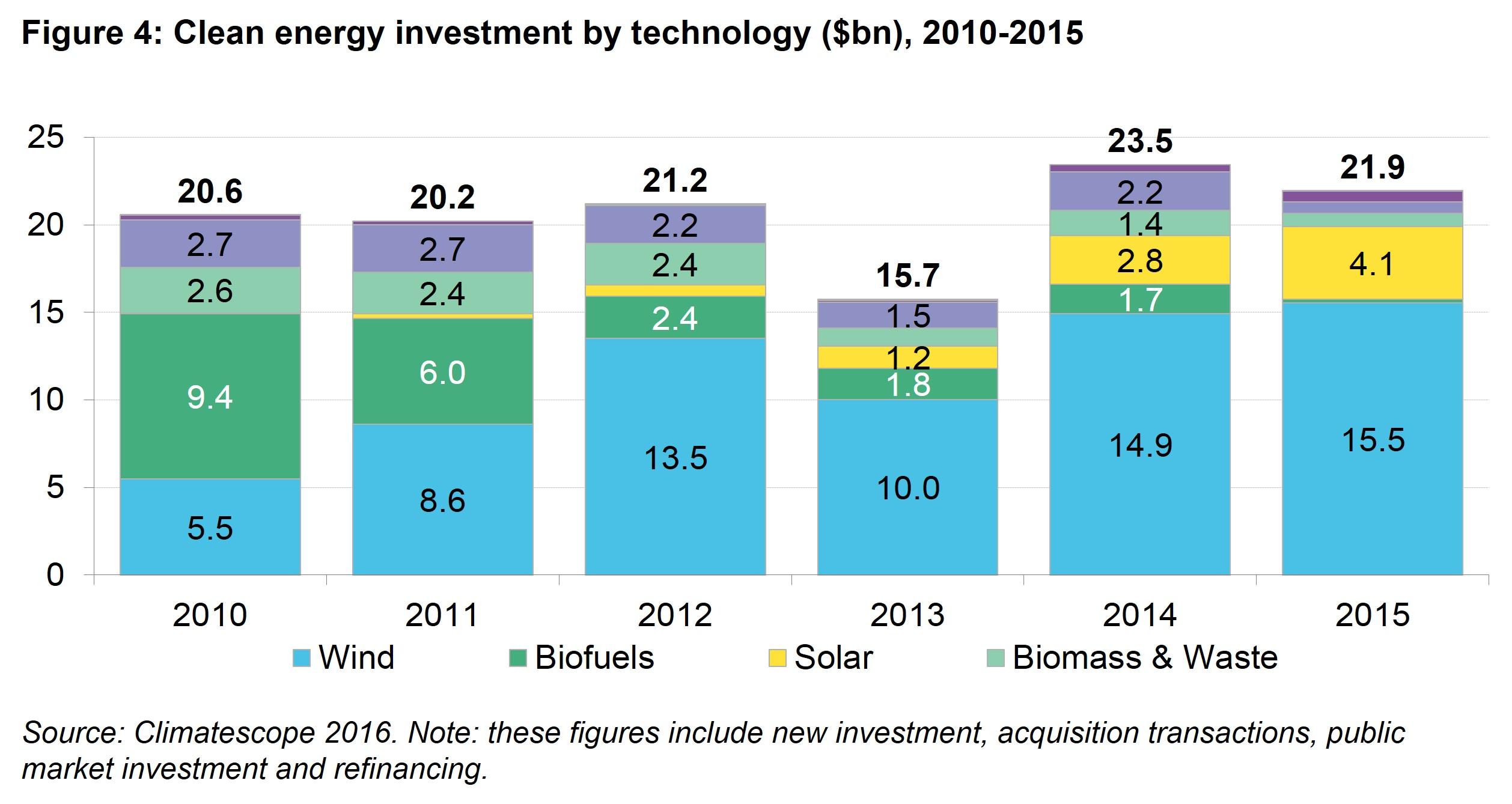LAC Fig 4 - Clean energy investment by source, 2010 - 2015