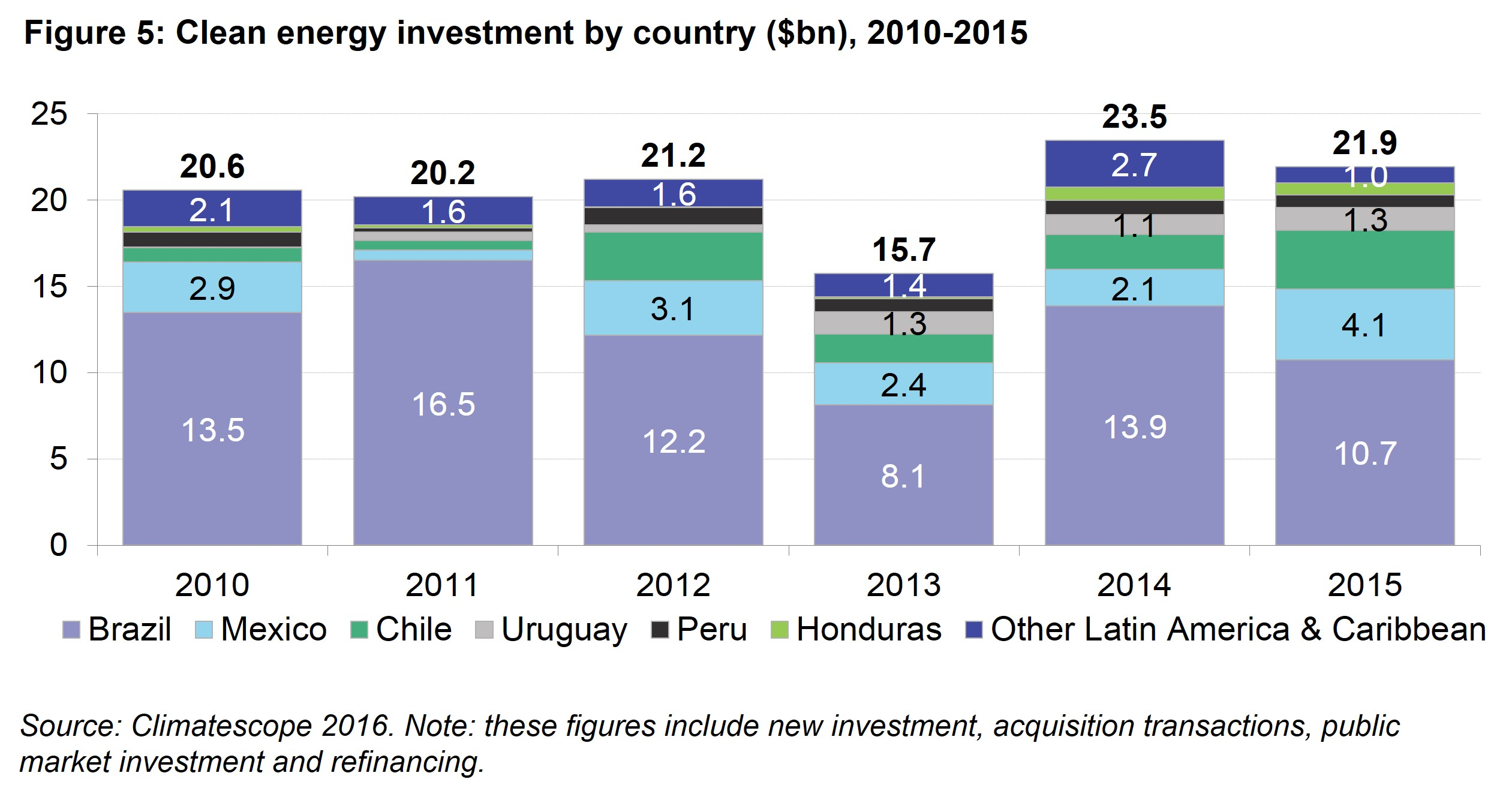 LAC Fig 5 - Clean energy investment by country, 2010 - 2015