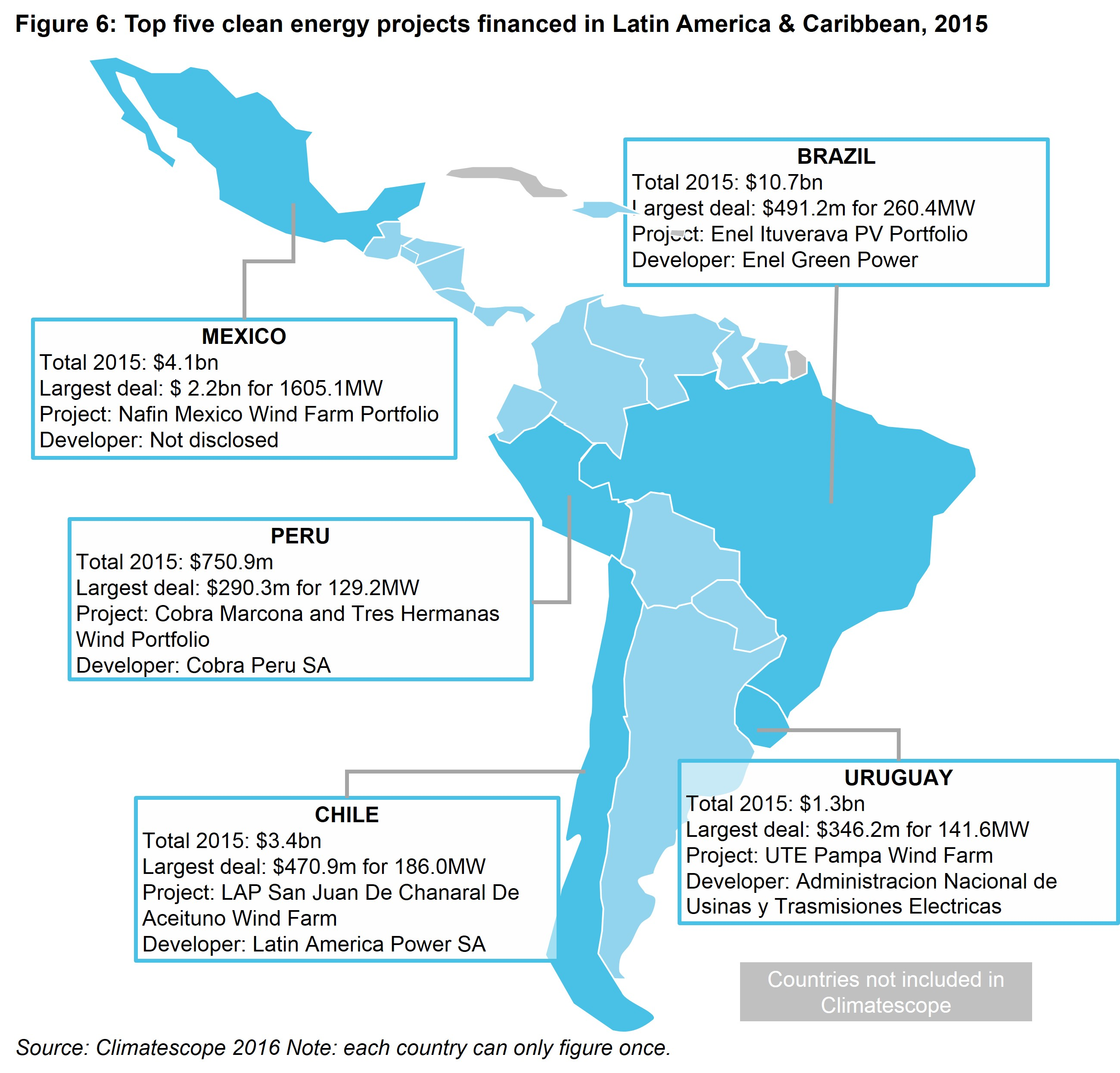 LAC Fig 6 - Top five clean energy projects financed in Latin America & Caribbean, 2015