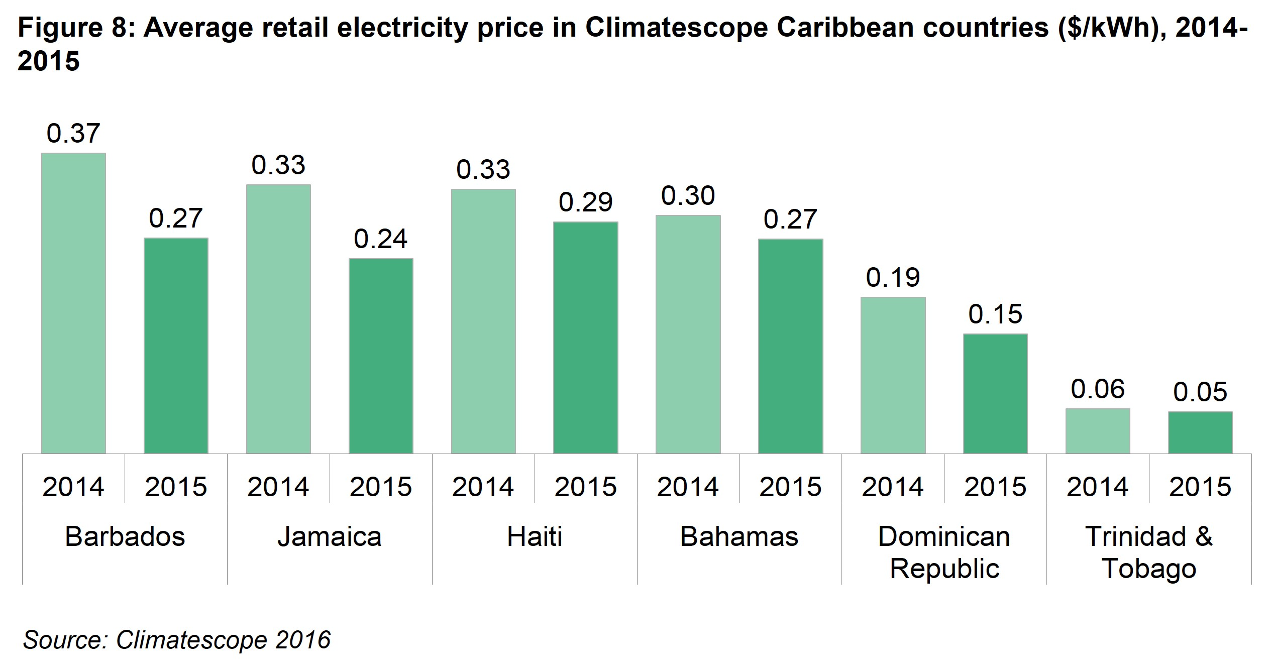 LAC Fig 8 - Average retail electricity price in Climatescope Caribbean countries ($/kWh), 2014 – 2015